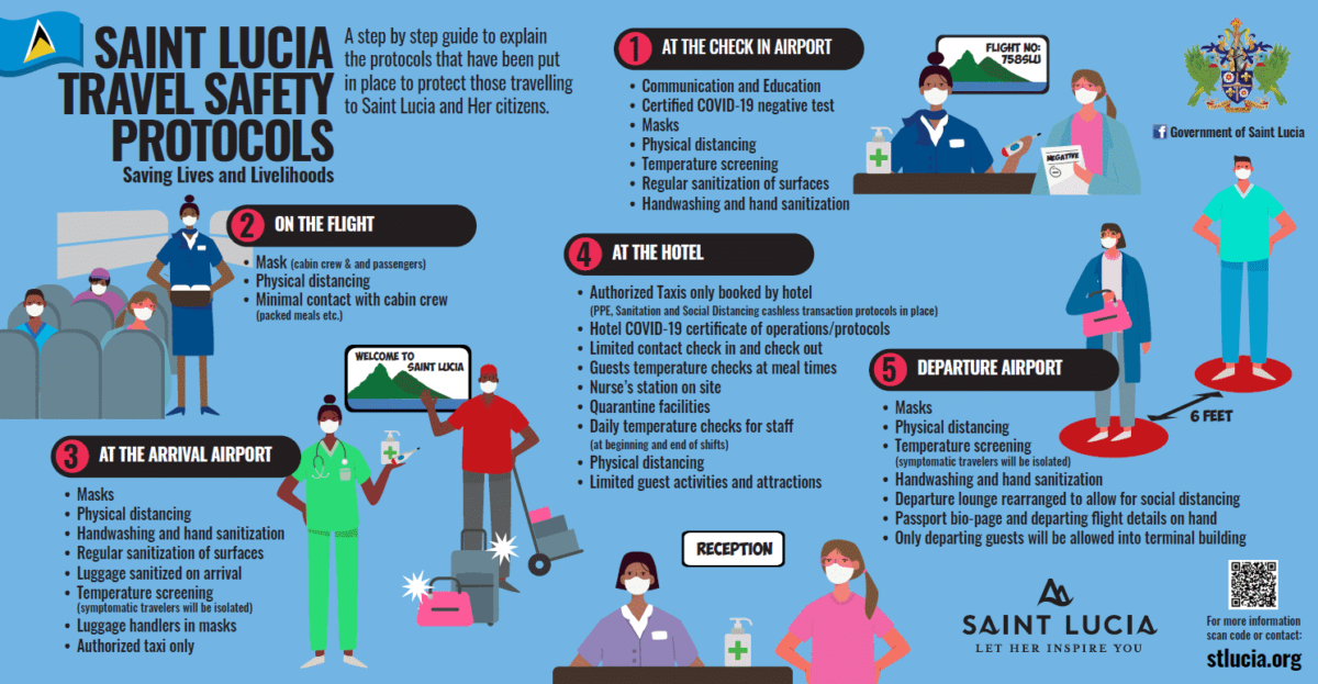 Saint Lucia Travel Protocols Infographic